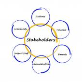 Diagram of stakeholders — Stock Photo