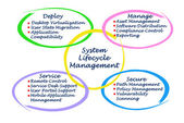 System Lifecycle Management — Stock Photo