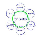IT Consulting — Stock fotografie