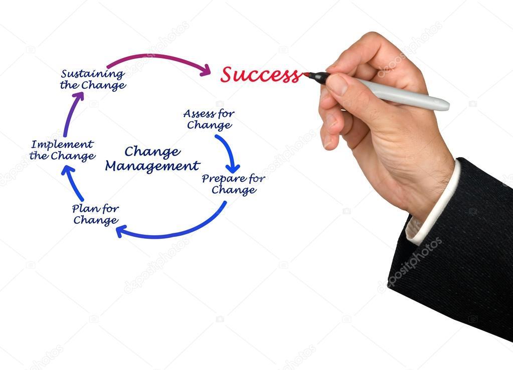 Схема управления изменениями