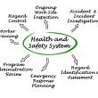 Health and Safety System — Stock Photo #61882073