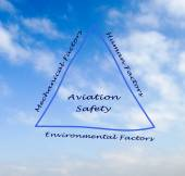 Aviation Safety — Stock Photo