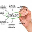 Health and Safety System — Stock Photo #61911959