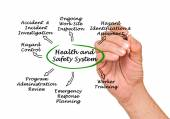 Zdrowia i bezpieczeństwa systemu — Zdjęcie stockowe