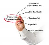 Employee Engagement — Fotografia Stock