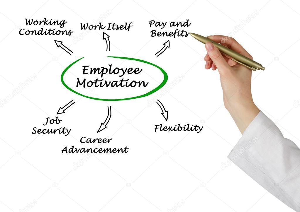 Схема мотивация сотрудников