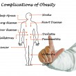 Постер, плакат: Complications of Obesity