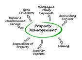 Property Management — Stock Photo