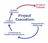 Project Execution — Stock Photo