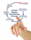 Processo de Social Media Marketing — Fotografia Stock