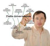 Datenregierungsgewalt — Stockfoto