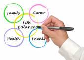 Diagram of life balance — Stock Photo