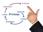 Diagram of process — Photo