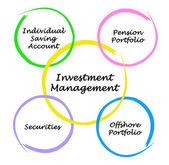 Investment Management — Stock Photo
