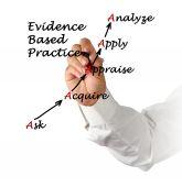 Evidence Based Practice — Stock Photo