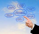 Advantages of Cloud Computing — Stock Photo