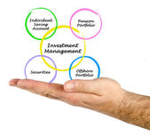 Investment Management — Stock Photo
