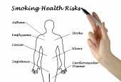 Smoking Health Risks — Stock Photo