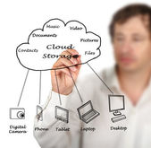 Cloud storage — Stock Photo