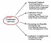 Customer Service — Stock Photo