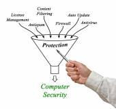 Bilgisayar güvenliği — Stok fotoğraf