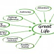 Diagram of a great life — Stock Photo #70016729