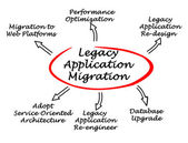Diagram of Legacy Application Migration — Stock Photo