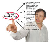 Direct marketing — Stock Photo