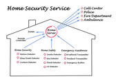 Diagram of Home Safety — Stock Photo