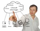 Cloud storage — Stock Photo