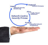 Network-Centric Security Process — Stock Photo