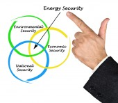 Diagram of Energy Security — Stock Photo
