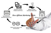 How Affiliate Marketing Works — Stock Photo