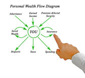 Personal Wealth Flow Diagram — Stock Photo