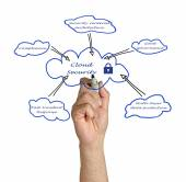 Diagram of Cloud Security — Stock Photo