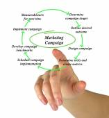Diagram of Marketing Campaign — Stock Photo