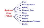 Business core values — Stock Photo