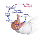 Diagram of Buying Insurance — Stock Photo