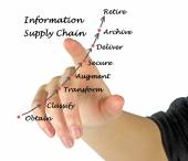 Information Supply Chain — Stock Photo