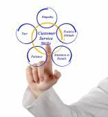 Customer Service Skills — Foto de Stock