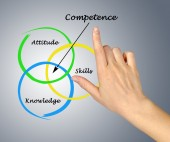 Diagram of competence — Stock Photo