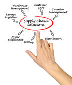 Supply Chain Solutions — Stock Photo