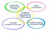 Conflict Resolution Techniques — Stock Photo