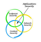 Diagram of Application Security — Stock Photo
