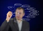 Diagram of social networking — Stock Photo