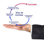Diagram of way to success — Stock Photo