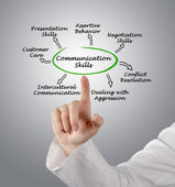 Communication Skills — Stock Photo