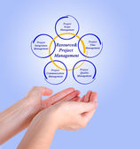 Resource&Project Management — Stock Photo