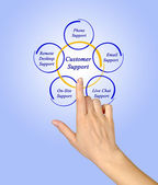 Diagram of Customer Support — Stock Photo