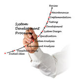System Development Process — Stock Photo
